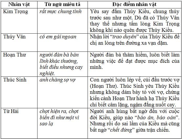 giu gin su trong sang cua tieng viet soan van 12 - Soạn bài Giữ gìn sự trong sáng của tiếng Việt – soạn văn lớp 12